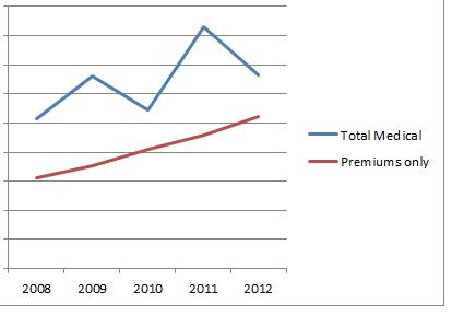 130307-medicalexpenses-graph-2008-2012