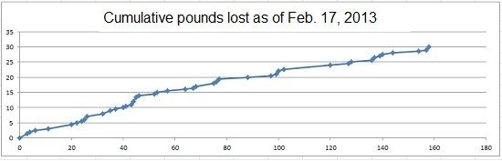 130217-30lbsdown-graph